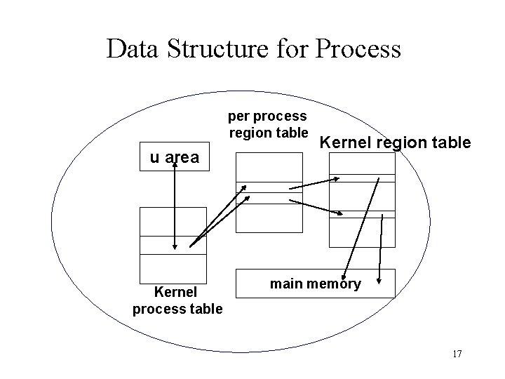 Data Structure for Process per process region table u area Kernel process table Kernel