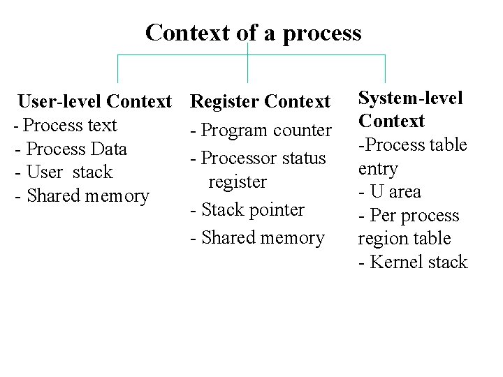 Context of a process User-level Context - Process Data - User stack - Shared