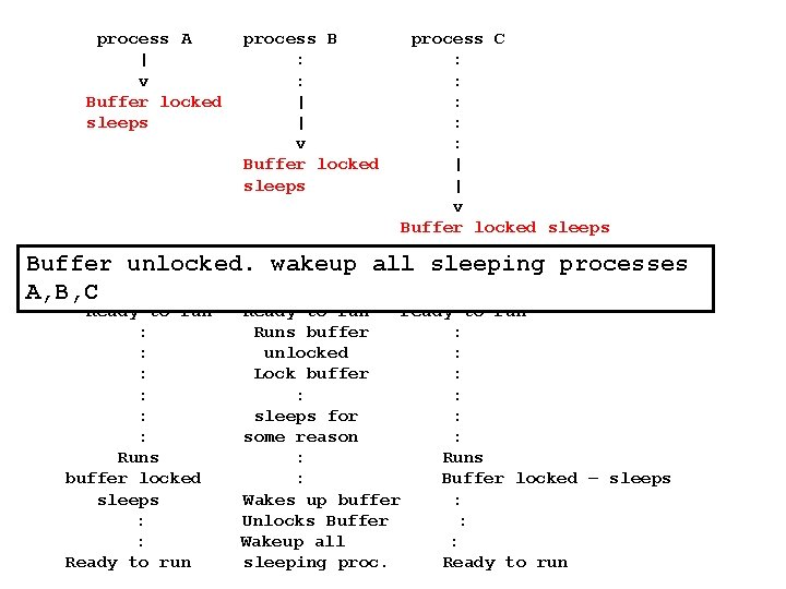 process A | v Buffer locked sleeps process B : : | | v