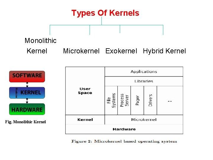 Types Of Kernels Monolithic Kernel Microkernel Exokernel Hybrid Kernel Fig. Monolithic Kernel