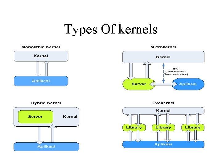 Types Of kernels