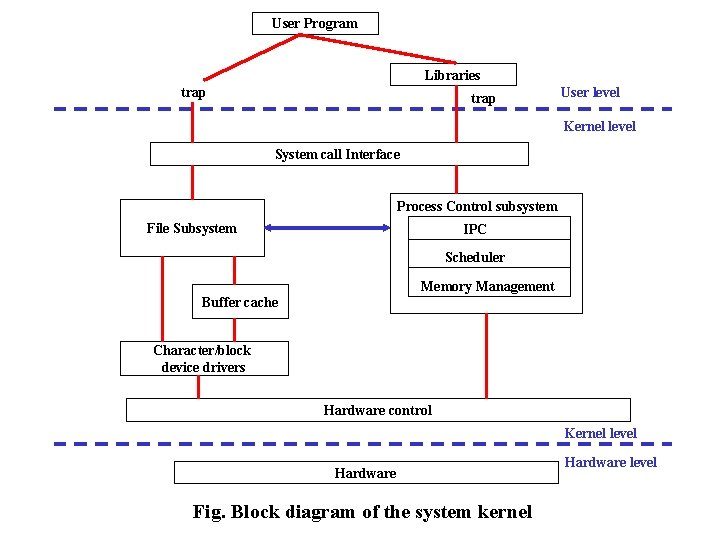 User Program Libraries trap User level Kernel level System call Interface Process Control subsystem