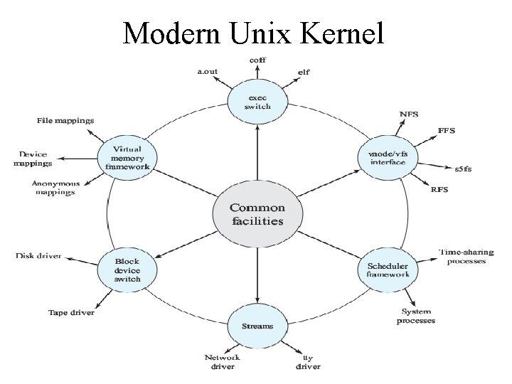 Modern Unix Kernel