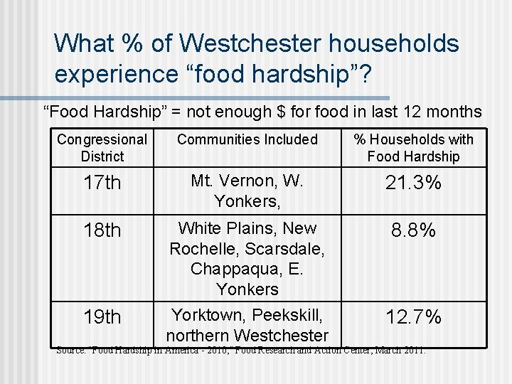 """What % of Westchester households experience """"food hardship""""? """"Food Hardship"""" = not enough $"""