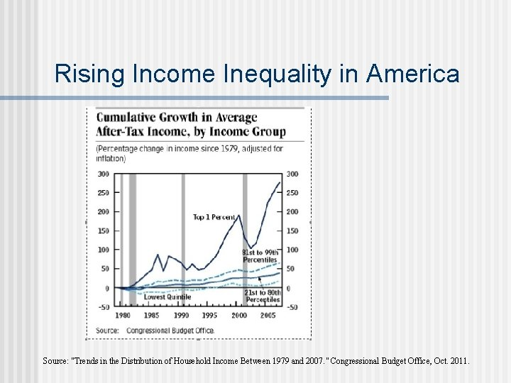 """Rising Income Inequality in America Source: """"Trends in the Distribution of Household Income Between"""