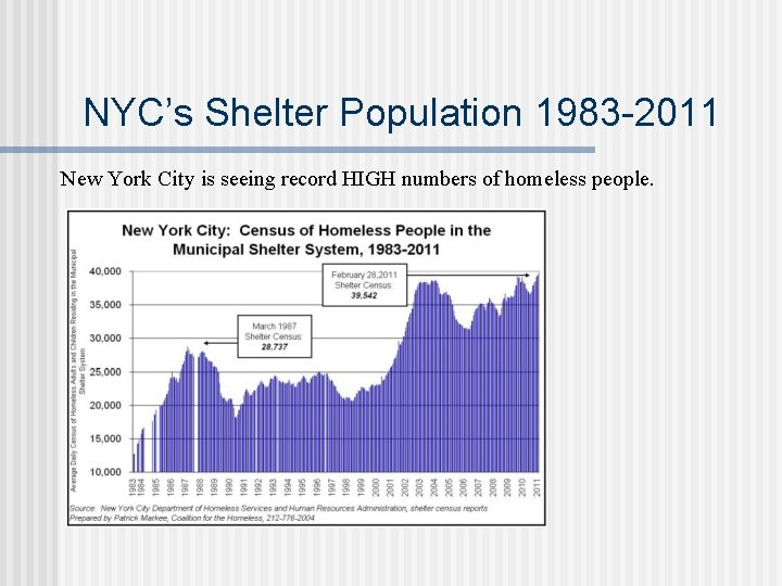 NYC's Shelter Population 1983 -2011 New York City is seeing record HIGH numbers of