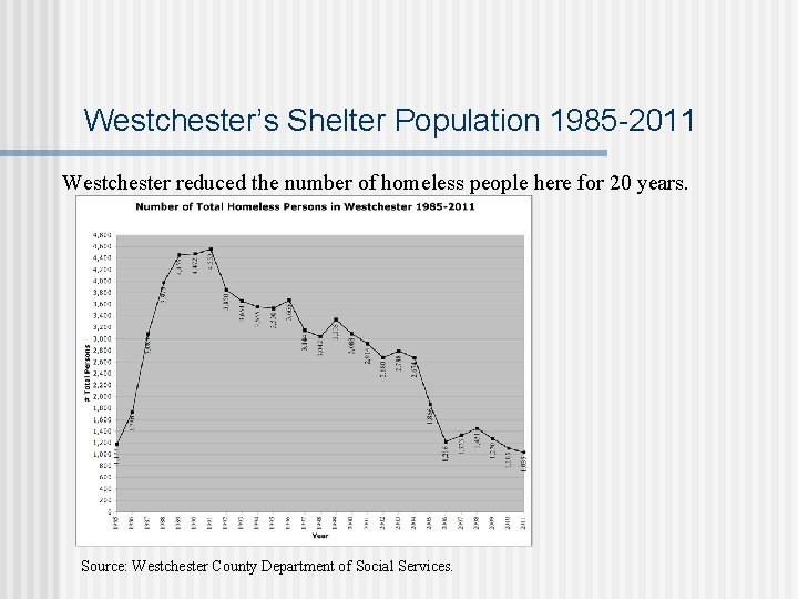 Westchester's Shelter Population 1985 -2011 Westchester reduced the number of homeless people here for