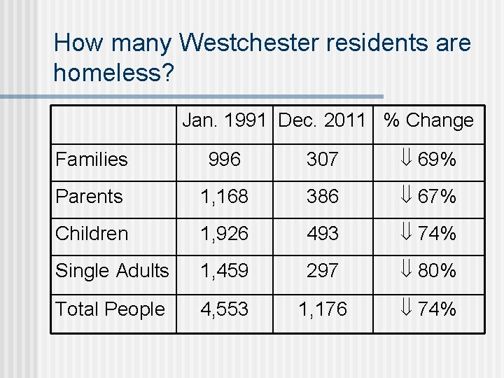 How many Westchester residents are homeless? Jan. 1991 Dec. 2011 % Change Families 996