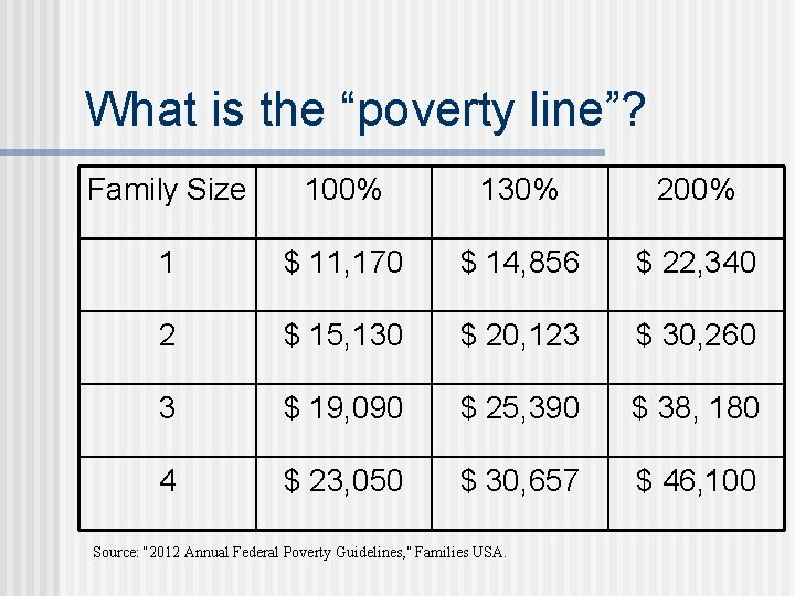 """What is the """"poverty line""""? Family Size 100% 130% 200% 1 $ 11, 170"""