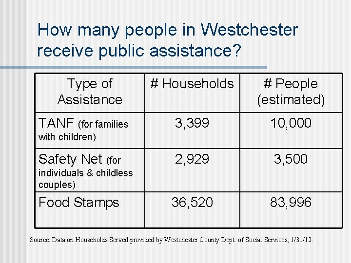 How many people in Westchester receive public assistance? Type of Assistance TANF (for families