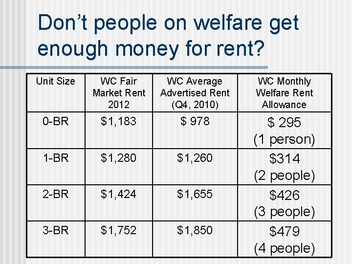 Don't people on welfare get enough money for rent? Unit Size WC Fair Market