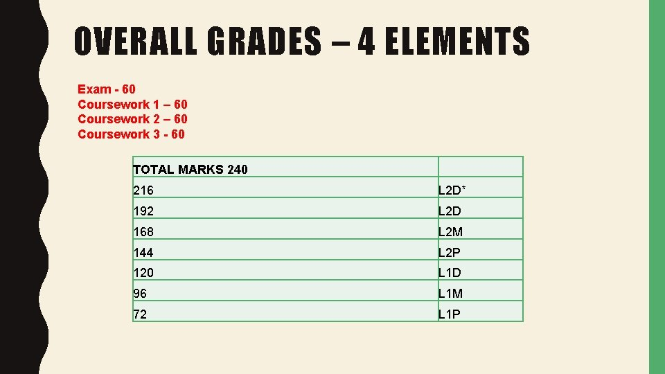 OVERALL GRADES – 4 ELEMENTS Exam - 60 Coursework 1 – 60 Coursework 2