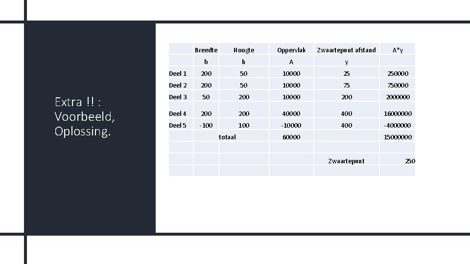 Extra !! : Voorbeeld, Oplossing. Breedte Hoogte Oppervlak Zwaartepunt afstand b h A y
