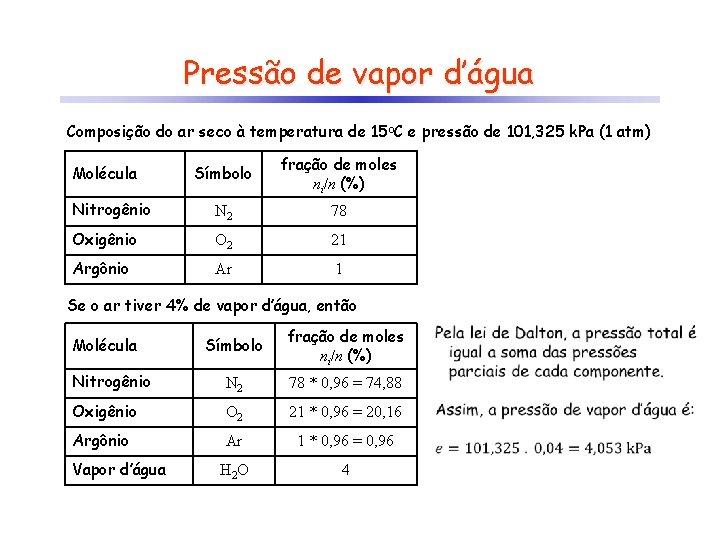 Pressão de vapor d'água Composição do ar seco à temperatura de 15 o. C