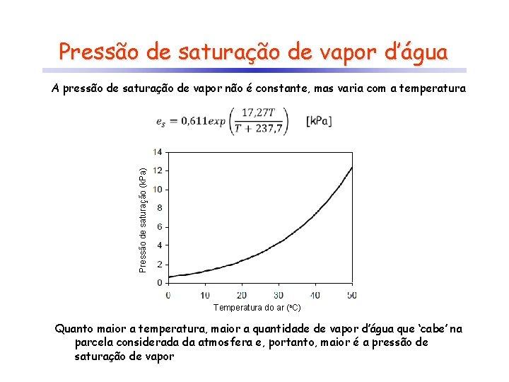 Pressão de saturação de vapor d'água A pressão de saturação de vapor não é