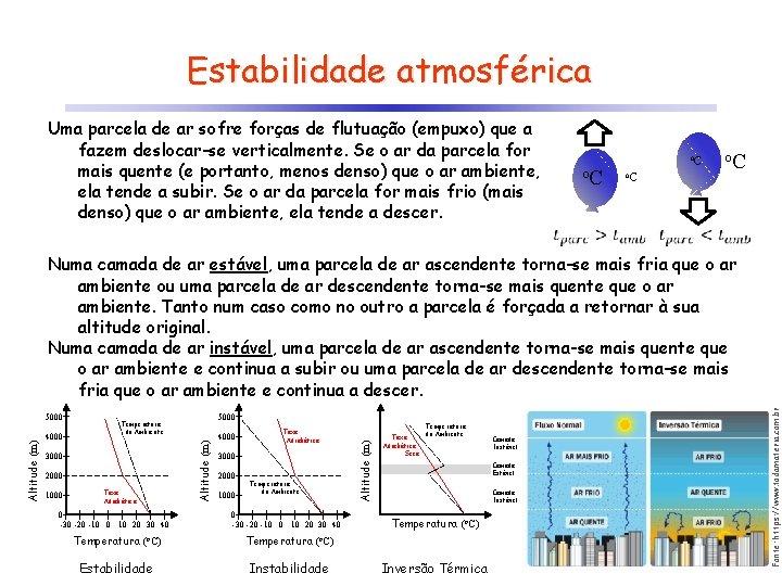 Estabilidade atmosférica Uma parcela de ar sofre forças de flutuação (empuxo) que a fazem