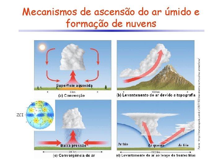 ZCI Fonte: http: //meteoropole. com. br/2017/03/movimento-vertical-na-atmosfera/ Mecanismos de ascensão do ar úmido e formação