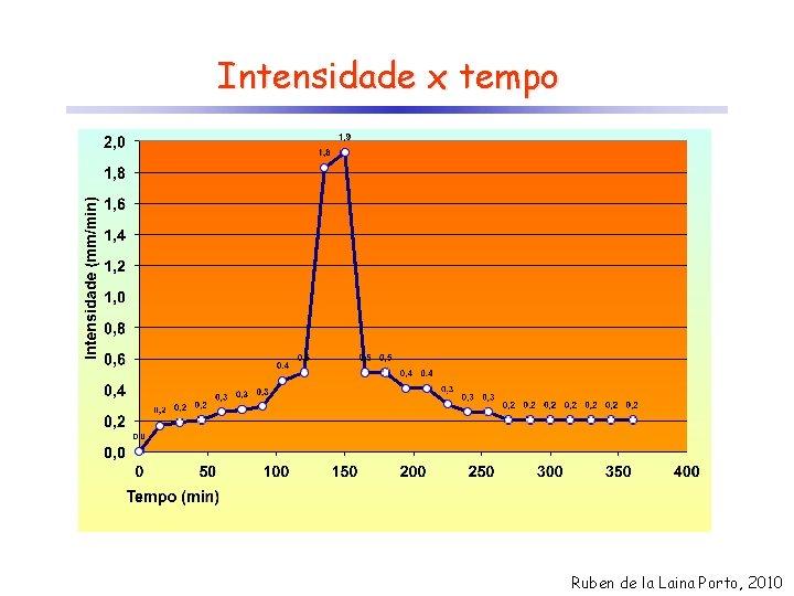 Intensidade x tempo Ruben de la Laina Porto, 2010