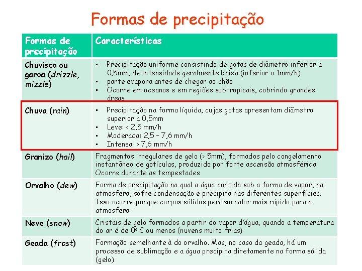 Formas de precipitação Características Chuvisco ou garoa (drizzle, mizzle) • Chuva (rain) • •