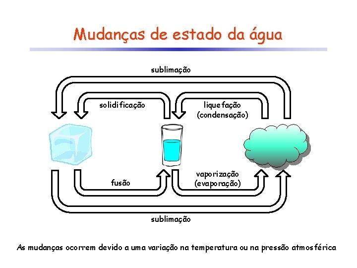 Mudanças de estado da água sublimação solidificação liquefação (condensação) vaporização (evaporação) fusão sublimação As