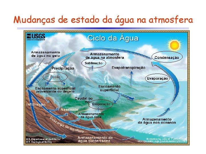 Mudanças de estado da água na atmosfera Fusão