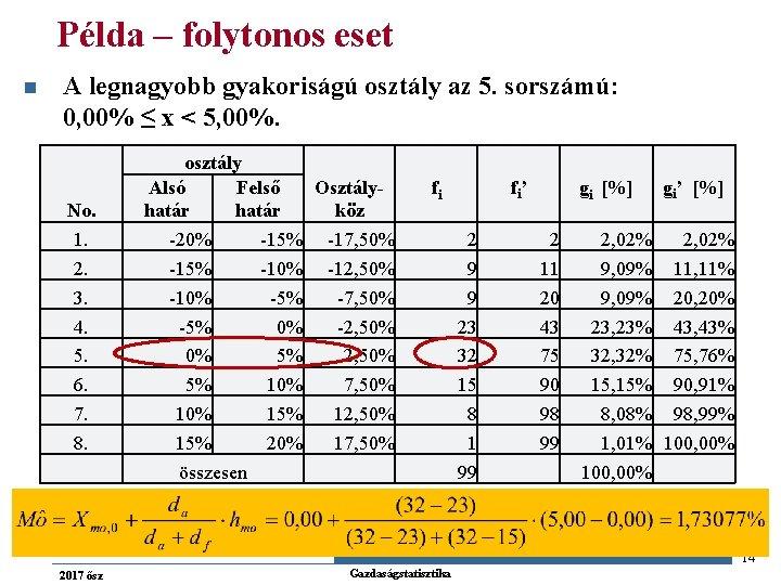 Példa – folytonos eset n A legnagyobb gyakoriságú osztály az 5. sorszámú: 0, 00%