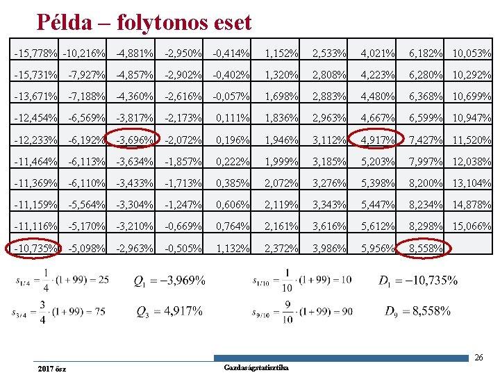 Példa – folytonos eset -15, 778% -10, 216% -4, 881% -2, 950% -0, 414%