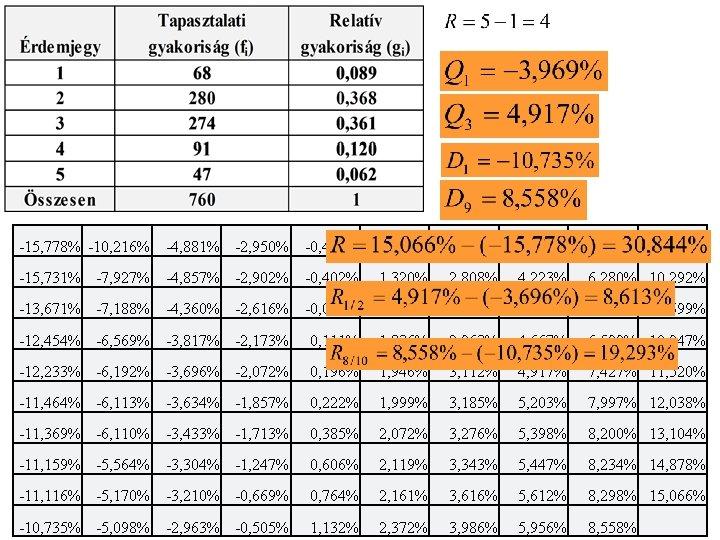 -15, 778% -10, 216% -4, 881% -2, 950% -0, 414% 1, 152% 2, 533%