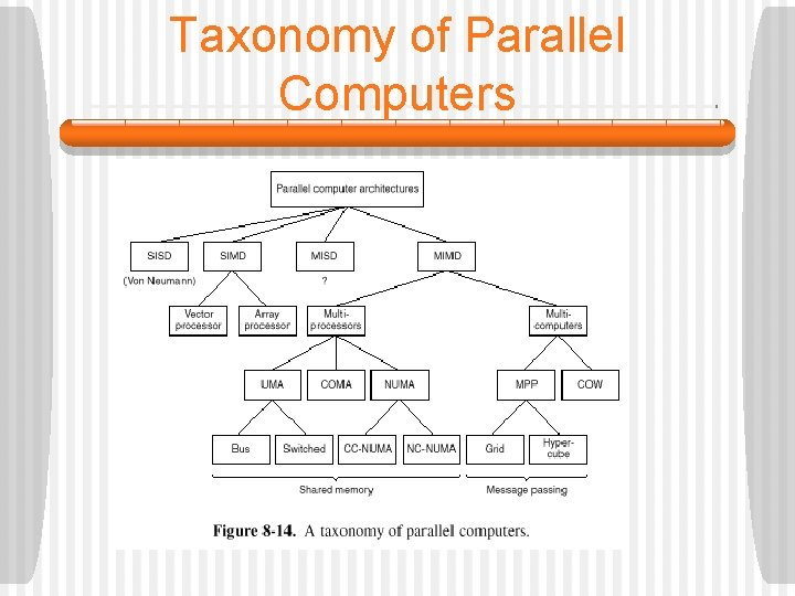 Taxonomy of Parallel Computers