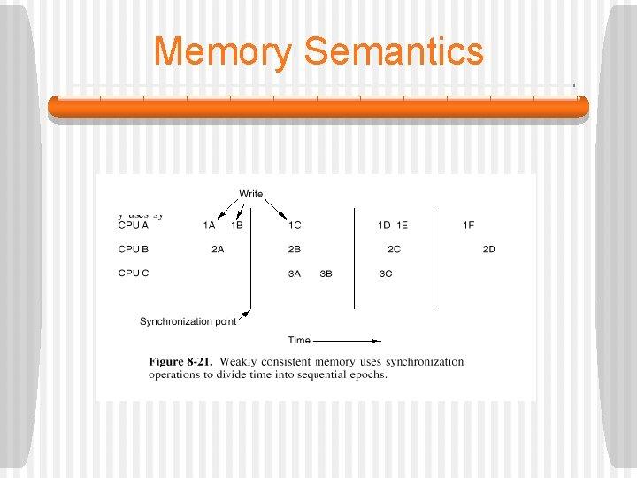 Memory Semantics