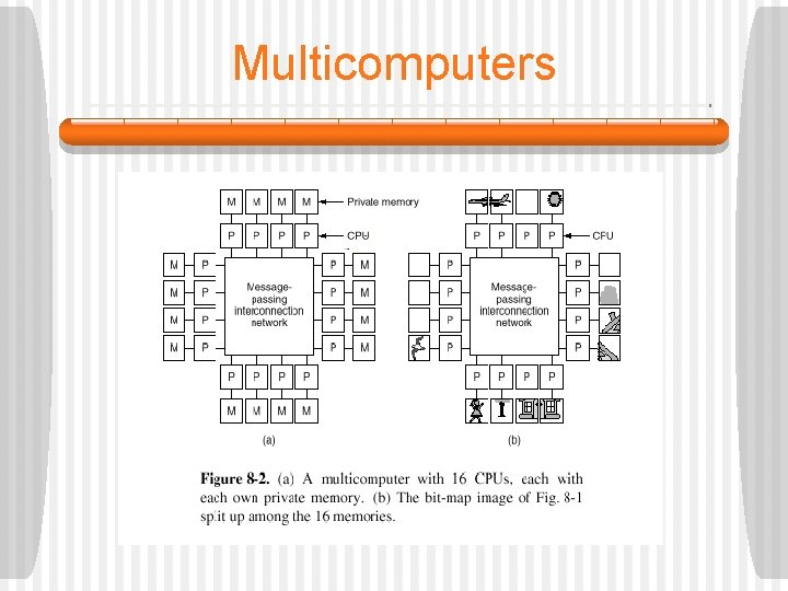 Multicomputers