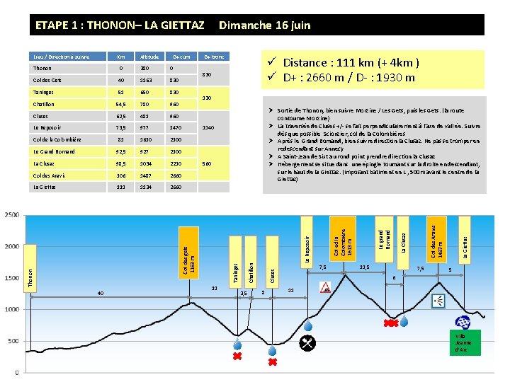 ETAPE 1 : THONON– LA GIETTAZ D+ cum 40 1163 830 Taninges 51 650