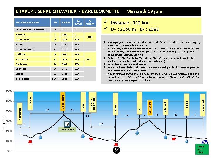 ETAPE 4 : SERRE CHEVALIER - BARCELONNETTE D+ cumulé 0 Col de l'Izoard 26