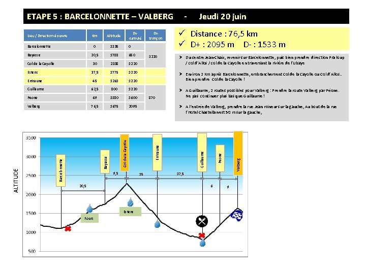 ETAPE 5 : BARCELONNETTE – VALBERG Lieu / Direction à suivre D+ cumulé Km