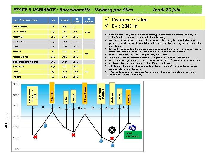 ETAPE 5 VARIANTE : Barcelonnette - Valberg par Allos 0 1135 0 Les Agneliers