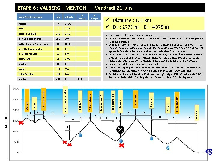 ETAPE 6 : VALBERG – MENTON D+ cumulé D+ tronçon ü Distance : 131