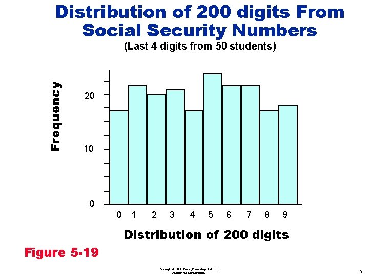 Distribution of 200 digits From Social Security Numbers Frequency (Last 4 digits from 50