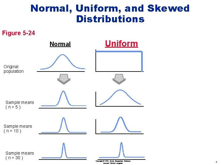 Normal, Uniform, and Skewed Distributions Figure 5 -24 Normal Uniform Original population Sample means