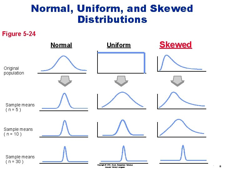Normal, Uniform, and Skewed Distributions Figure 5 -24 Normal Uniform Skewed Original population Sample