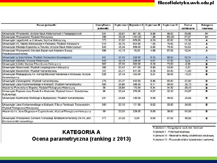 filozofiaietyka. uwb. edu. pl KATEGORIA A Ocena parametryczna (ranking z 2013)