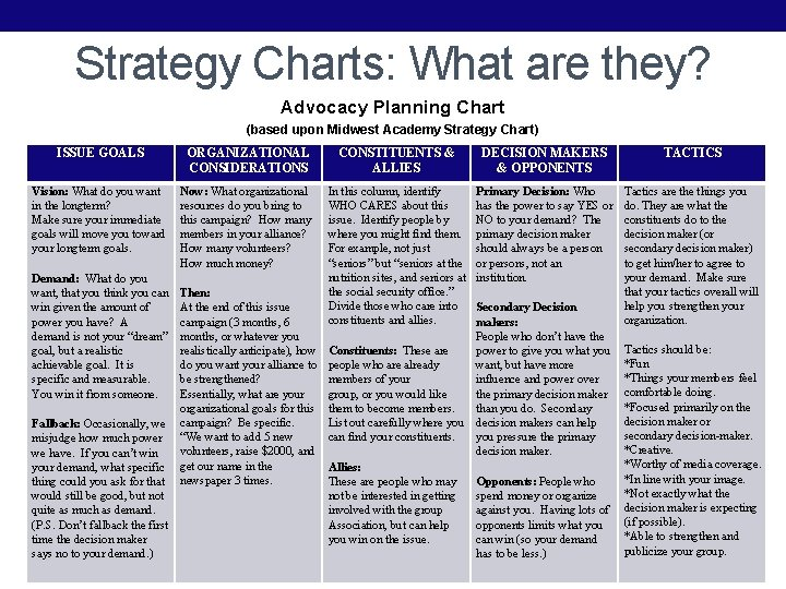 Strategy Charts: What are they? Advocacy Planning Chart (based upon Midwest Academy Strategy Chart)