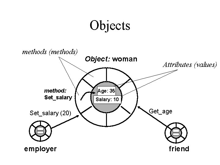 Objects methods (methods) method: Set_salary (20) employer Object: woman Attributes (values) Age: 35 Salary: