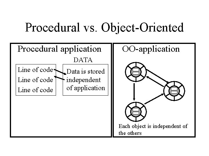 Procedural vs. Object-Oriented Procedural application OO-application DATA Line of code Data is stored independent