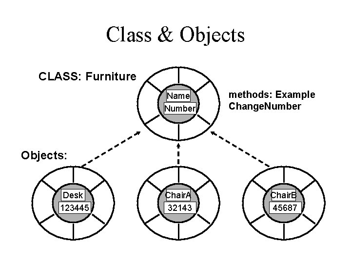 Class & Objects CLASS: Furniture Name Number methods: Example Change. Number Objects: Desk 123445