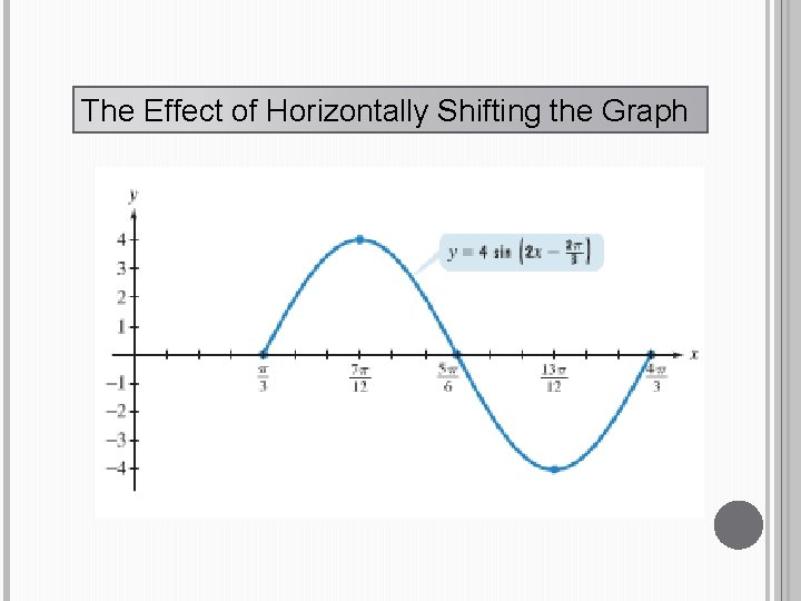 The Effect of Horizontally Shifting the Graph