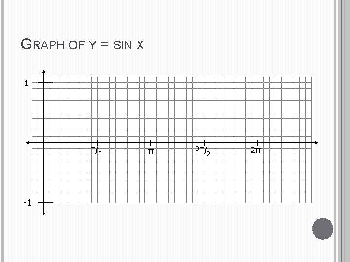 GRAPH OF Y = SIN X 1 π/ -1 2 π 3π/ 2 2π