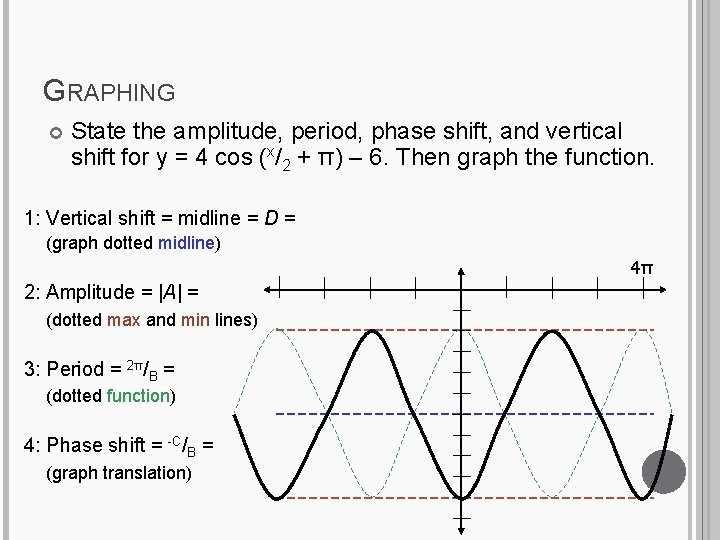 GRAPHING State the amplitude, period, phase shift, and vertical shift for y = 4