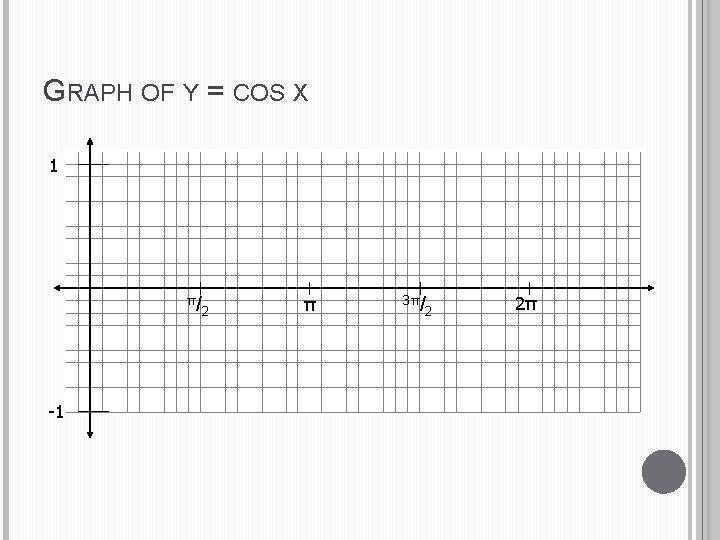 GRAPH OF Y = COS X 1 π/ -1 2 π 3π/ 2 2π