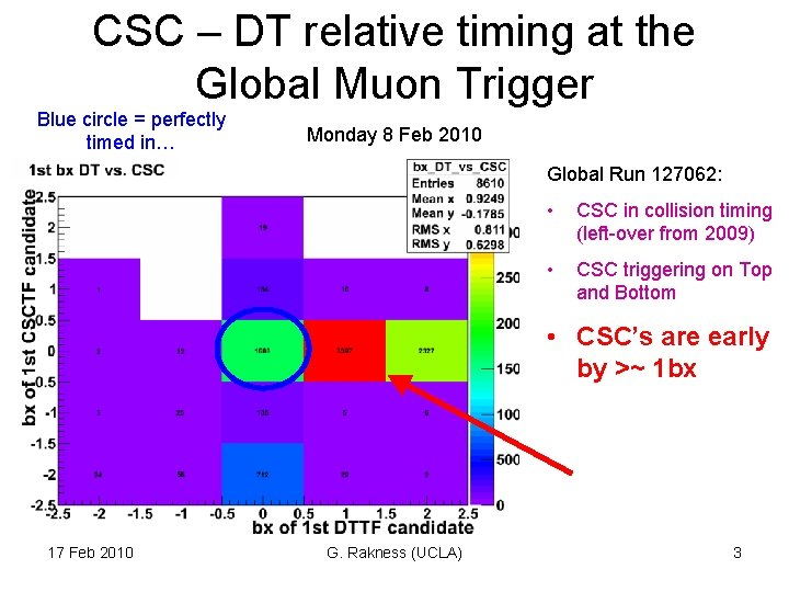 CSC – DT relative timing at the Global Muon Trigger Blue circle = perfectly