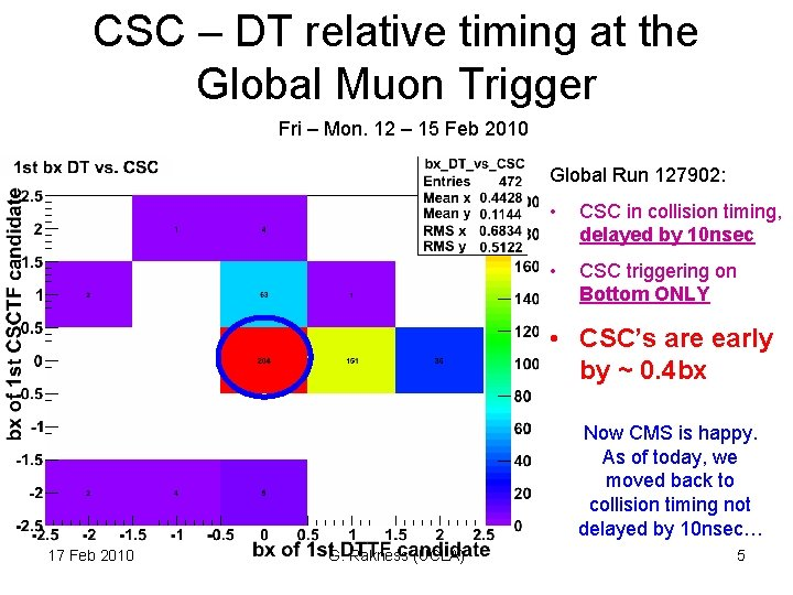 CSC – DT relative timing at the Global Muon Trigger Fri – Mon. 12